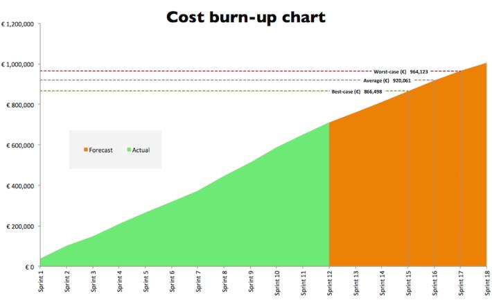 costburnupchart